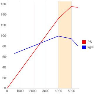 JE-E型エンジン性能曲線図もどき