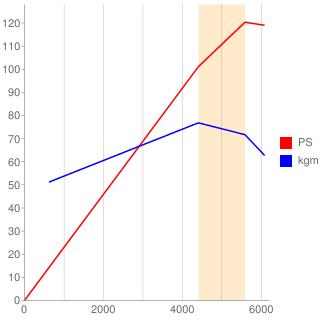 QG18DE型エンジン性能曲線図もどき