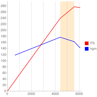 1GR-FE型エンジン性能曲線図もどき