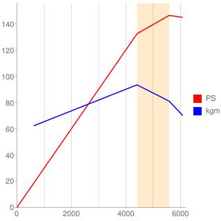 QR25DE型エンジン性能曲線図もどき