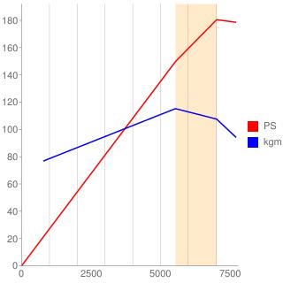 F20B型エンジン性能曲線図もどき