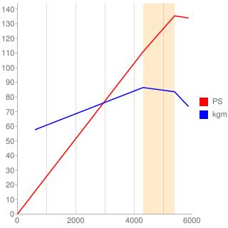 F20A型エンジン性能曲線図もどき