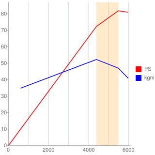 4E-FE型エンジン性能曲線図もどき