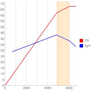 1KR-FE型エンジン性能曲線図もどき