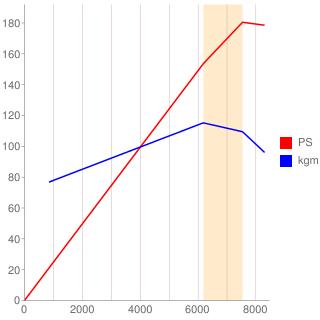 B18C型エンジン性能曲線図もどき