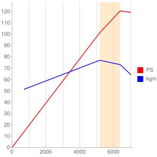 CA16DE型エンジン性能曲線図もどき