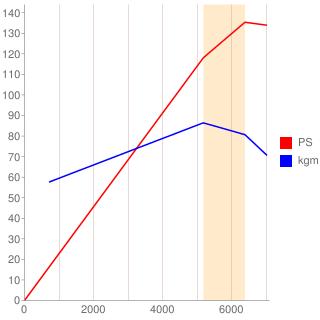 CA18DE型エンジン性能曲線図もどき