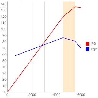 EJ22型エンジン性能曲線図もどき