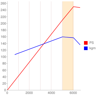 J30A型エンジン性能曲線図もどき