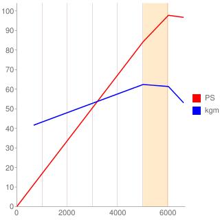 L13B型エンジン性能曲線図もどき