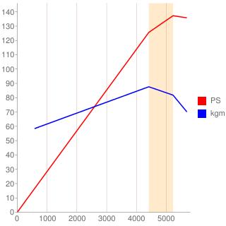 MR20DE型エンジン性能曲線図もどき