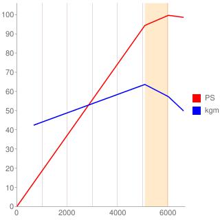 14K4型エンジン性能曲線図もどき