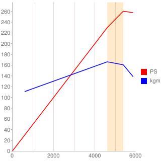 1UZ-FE型エンジン性能曲線図もどき
