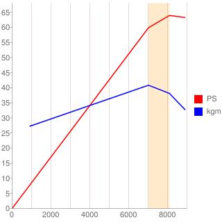 E07A型エンジン性能曲線図もどき