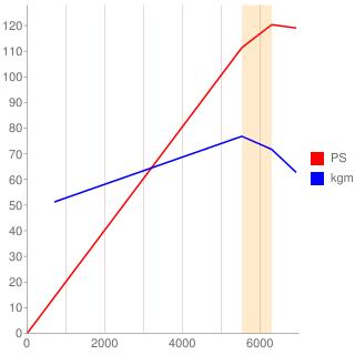 ZC型エンジン性能曲線図もどき