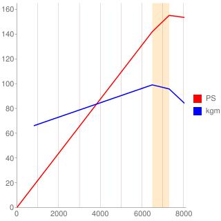 B16A型エンジン性能曲線図もどき