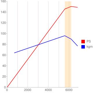 1G-GE型エンジン性能曲線図もどき