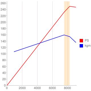 F20C型エンジン性能曲線図もどき
