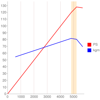 MR18DE型エンジン性能曲線図もどき