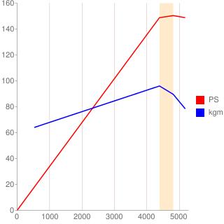 VG30E型エンジン性能曲線図もどき