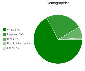 Mullica Twp Middle Demographics