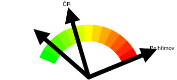 Kriminalita - orientační index kriminality Pelhřimov