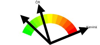 Kriminalita - orientační index kriminality Karviná