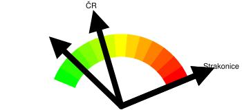 Kriminalita - orientační index kriminality Strakonice