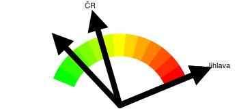 Kriminalita - orientační index kriminality Jihlava
