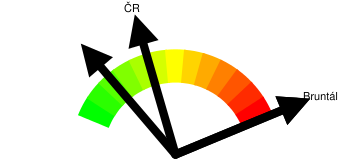 Kriminalita - orientační index kriminality Bruntál