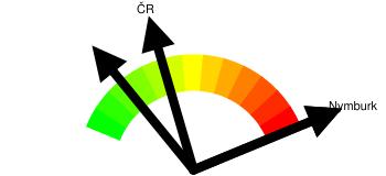 Kriminalita - orientační index kriminality Nymburk