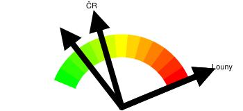Kriminalita - orientační index kriminality Louny