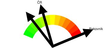 Kriminalita - orientační index kriminality Rakovník