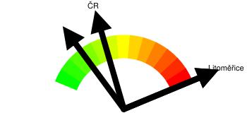 Kriminalita - orientační index kriminality Litoměřice