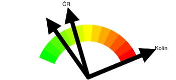 Kriminalita - orientační index kriminality Kolín