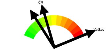 Kriminalita - orientační index kriminality Vyškov