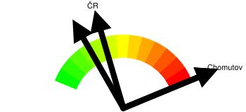 Kriminalita - orientační index kriminality Chomutov