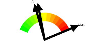 Kriminalita - orientační index kriminality Most