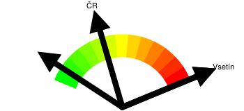 Kriminalita - orientační index kriminality Vsetín