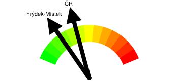 Kriminalita - orientační index kriminality Frýdek-Místek