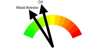 Kriminalita - orientační index kriminality Mladá Boleslav