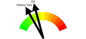 Kriminalita - orientační index kriminality Karlovy Vary