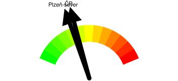 Kriminalita - orientační index kriminality Plzeň-sever