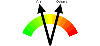 Kriminalita - orientační index kriminality Ostrava