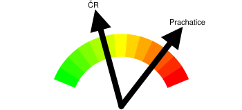 Kriminalita - orientační index kriminality Prachatice