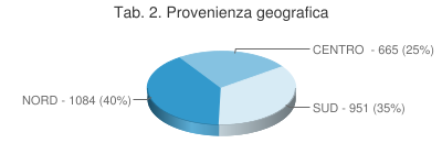 Tab. 2. Provenienza geografica
