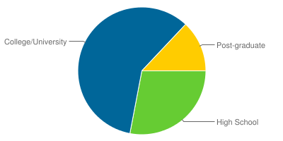 Education statistics pie chart