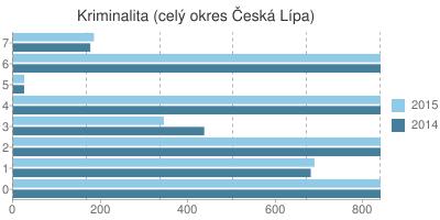 Kriminalita v okrese Česká Lípa
