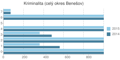 Kriminalita v okrese Benešov