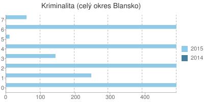 Kriminalita v okrese Blansko